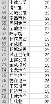【大数据】1-4月房企拿地排行榜出炉:Top10占比超三分之一!